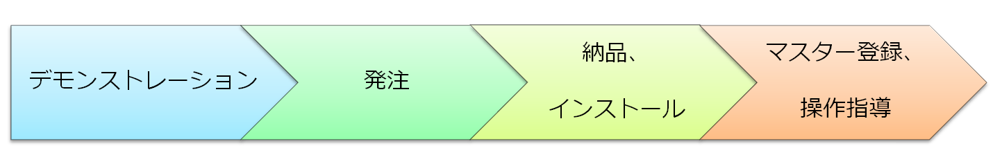 成績処理システム「成績さくら」シリーズの導入までの流れ(東京)
