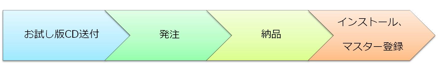 成績処理システム「成績さくら」シリーズの導入までの流れ(遠隔地)